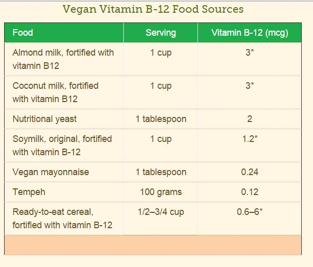Vegans and Vitamin B12 Deficiencies